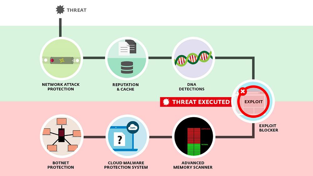 infografic tehnologie