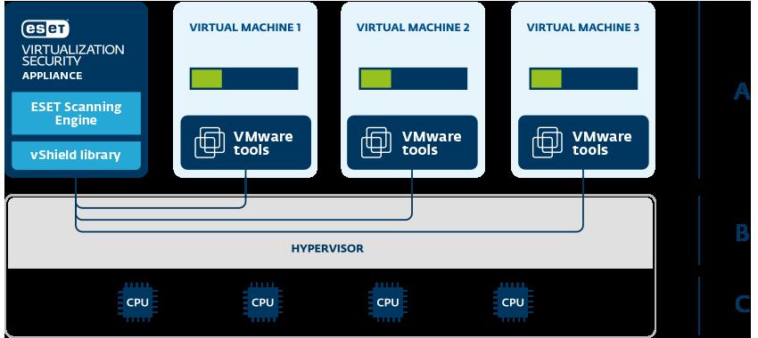 ESET VMware vShield