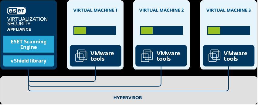 ESET VMware vShield schema